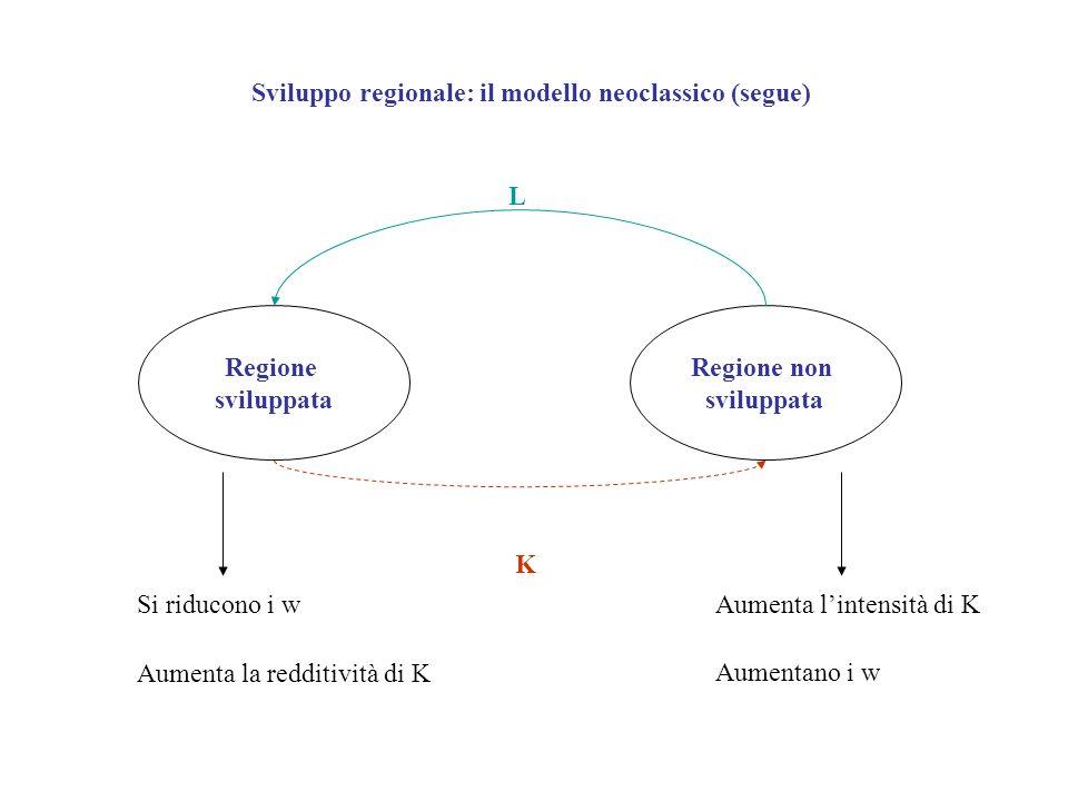 Sviluppo regionale: il modello neoclassico (segue) Regione sviluppata Regione non sviluppata L K Aumenta lintensità di K Aumentano i w Si riducono i w