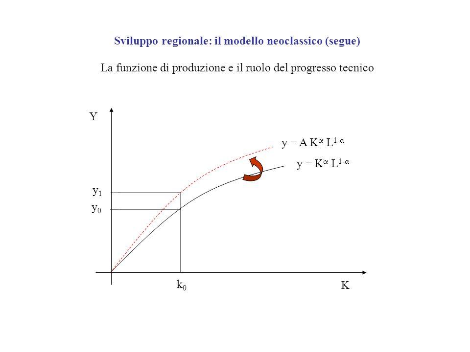 y1y1 Y K y0y0 k0k0 Sviluppo regionale: il modello neoclassico (segue) La funzione di produzione e il ruolo del progresso tecnico y = K L 1- y = A K L