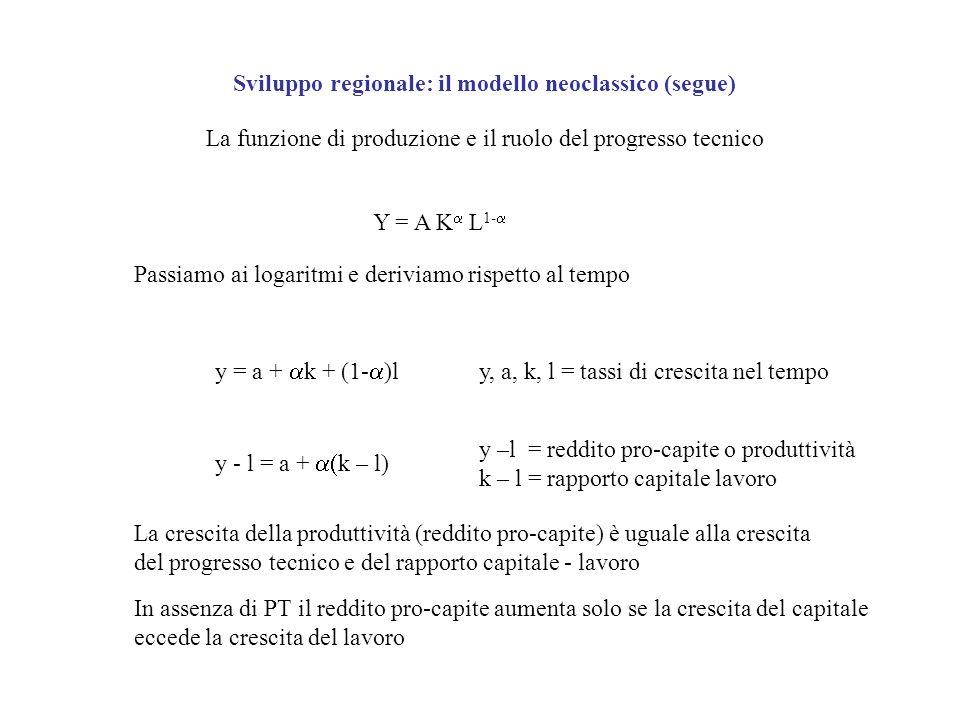 Sviluppo regionale: il modello neoclassico (segue) La funzione di produzione e il ruolo del progresso tecnico Y = A K L 1- Passiamo ai logaritmi e der