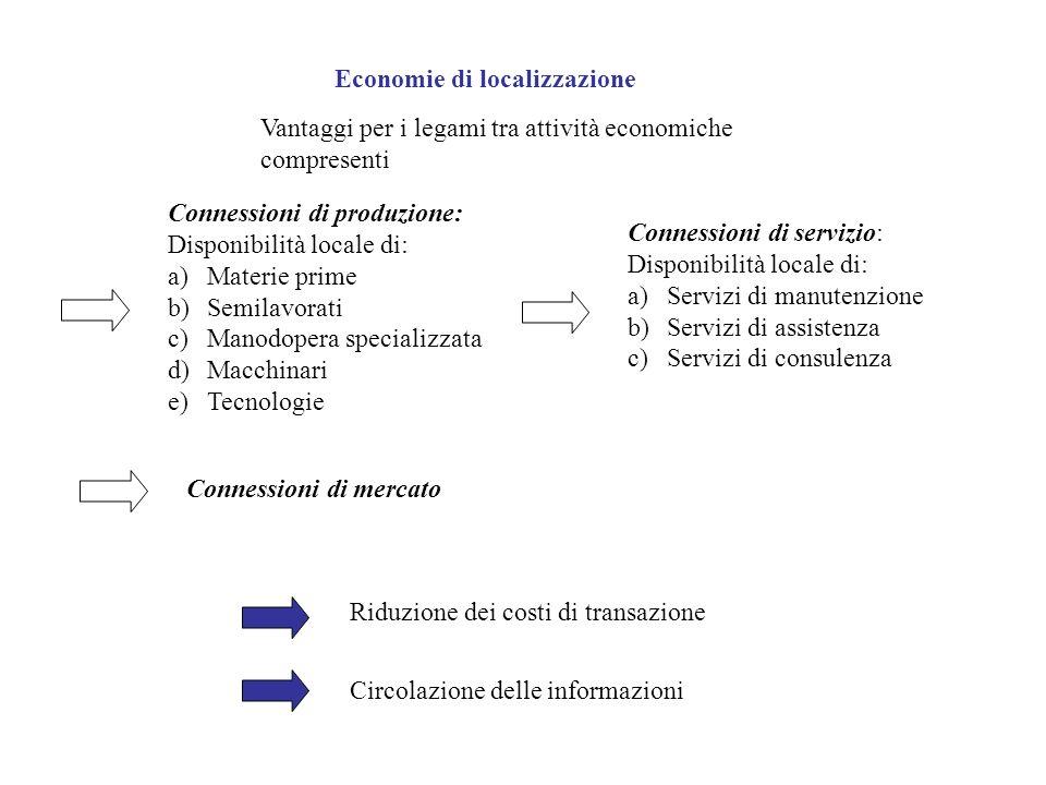 Economie di localizzazione Vantaggi per i legami tra attività economiche compresenti Connessioni di produzione: Disponibilità locale di: a)Materie pri