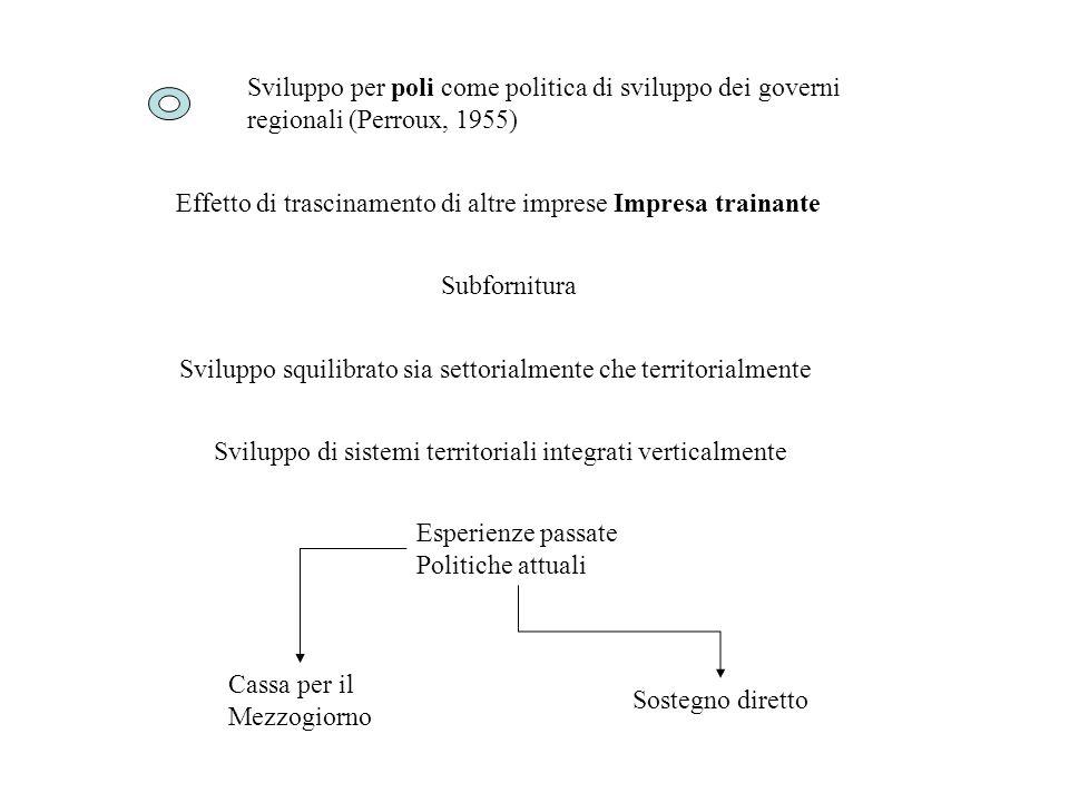 Effetto di trascinamento di altre imprese Impresa trainante Subfornitura Sviluppo di sistemi territoriali integrati verticalmente Sviluppo per poli co