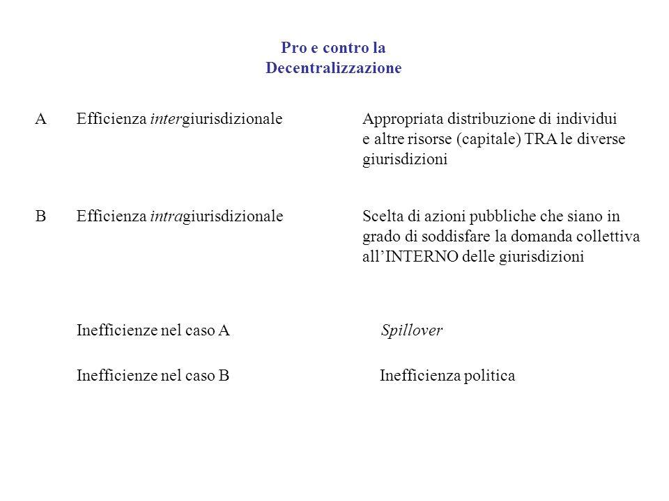 Pro e contro la Decentralizzazione Efficienza intergiurisdizionaleAppropriata distribuzione di individui e altre risorse (capitale) TRA le diverse giu