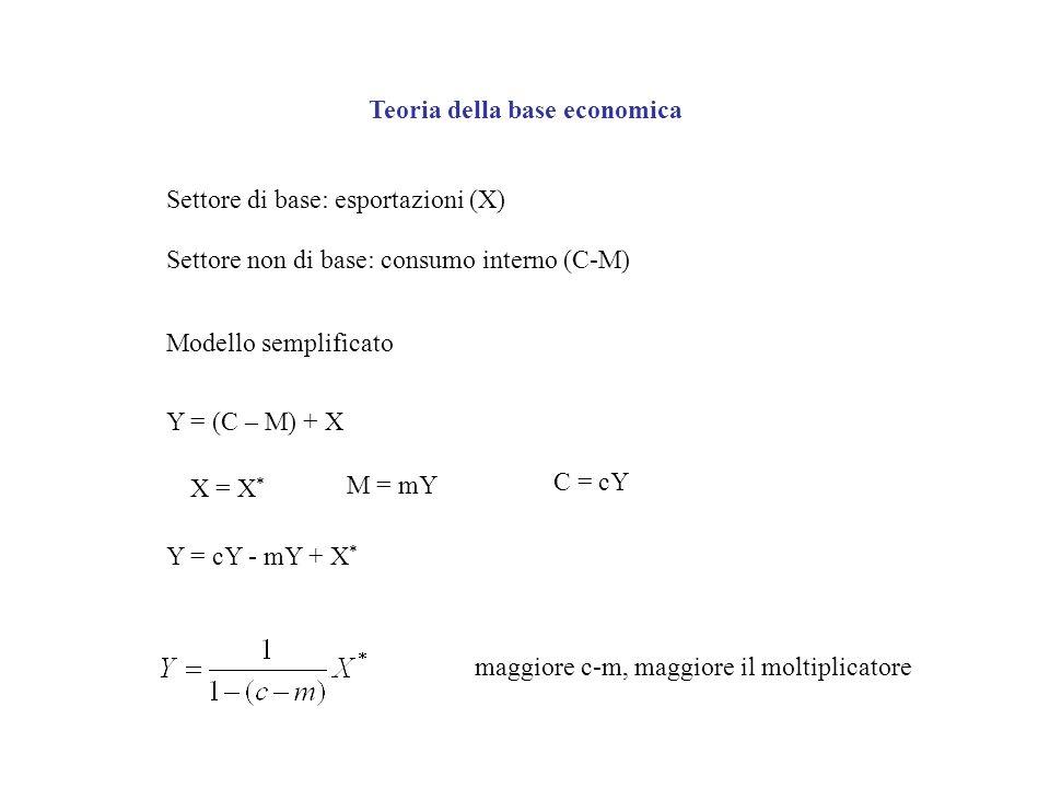 Teoria della base economica Settore di base: esportazioni (X) Settore non di base: consumo interno (C-M) Modello semplificato Y = (C – M) + X X = X *