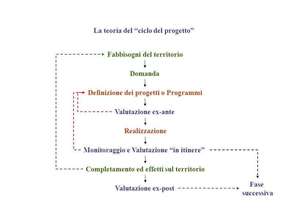 La teoria del ciclo del progetto Definizione dei progetti o Programmi Valutazione ex-post Fabbisogni del territorio Domanda Valutazione ex-ante Realiz