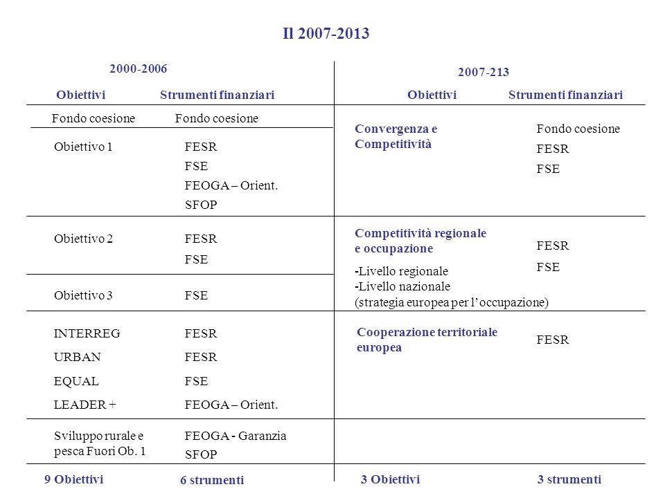Il 2007-2013 2000-2006 2007-213 ObiettiviStrumenti finanziariObiettiviStrumenti finanziari Fondo coesione Obiettivo 1FESR FSE FEOGA – Orient. SFOP Obi