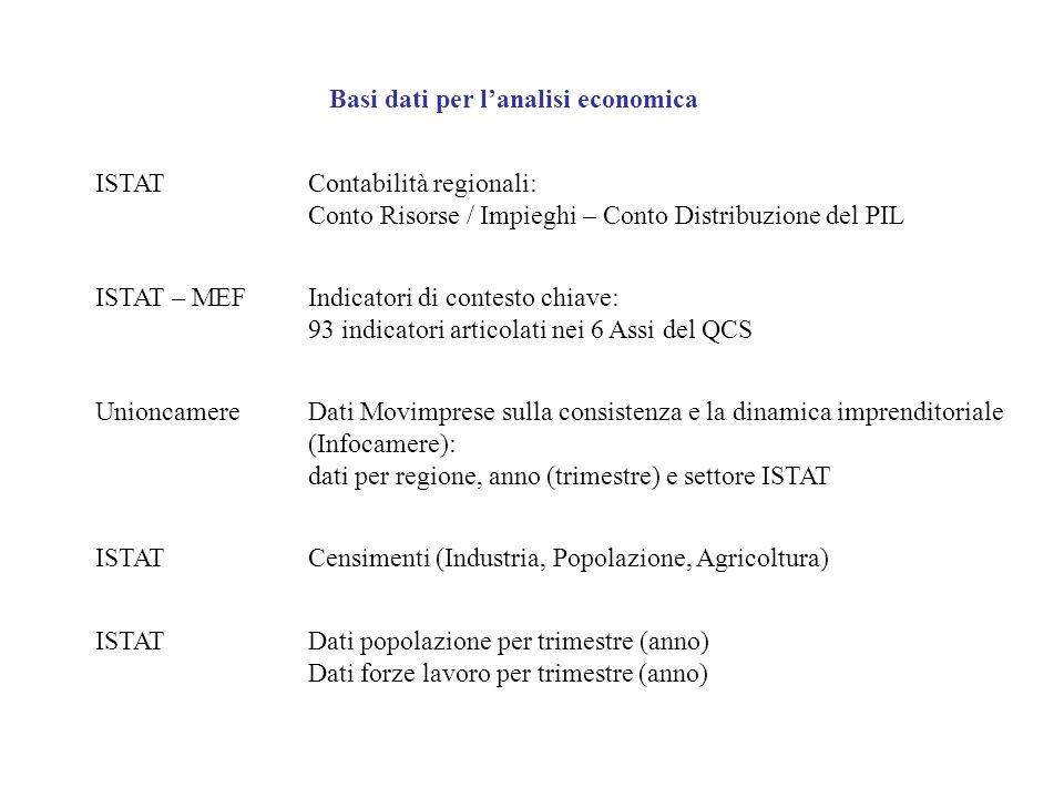 Basi dati per lanalisi economica ISTATContabilità regionali: Conto Risorse / Impieghi – Conto Distribuzione del PIL ISTAT – MEFIndicatori di contesto