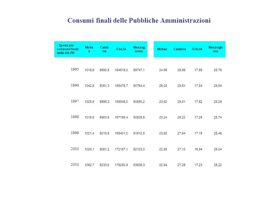 - Spesa per consumi finali delle AA.PP. Molis e Calab ria ITALIA Mezzog iorno MoliseCalabriaITALIA Mezzogio rno 1995 1019,55990,9164819,059747,1 24,65