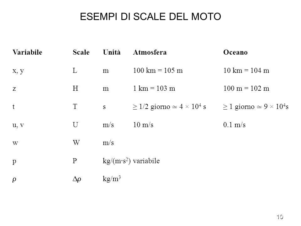 10 ESEMPI DI SCALE DEL MOTO Variabile Scale Unità AtmosferaOceano x, y L m 100 km = 105 m 10 km = 104 m z H m 1 km = 103 m 100 m = 102 m t T s 1/2 gio