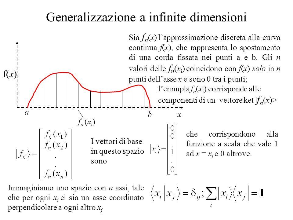 Generalizzazione a infinite dimensioni Sia f n (x) lapprossimazione discreta alla curva continua f(x), che rappresenta lo spostamento di una corda fissata nei punti a e b.