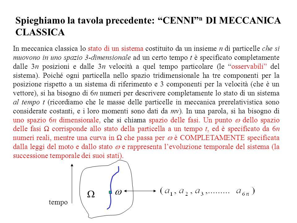 In meccanica classica lo stato di un sistema costituito da un insieme n di particelle che si muovono in uno spazio 3-dimensionale ad un certo tempo t è specificato completamente dalle 3n posizioni e dalle 3n velocità a quel tempo particolare (le osservabili del sistema).