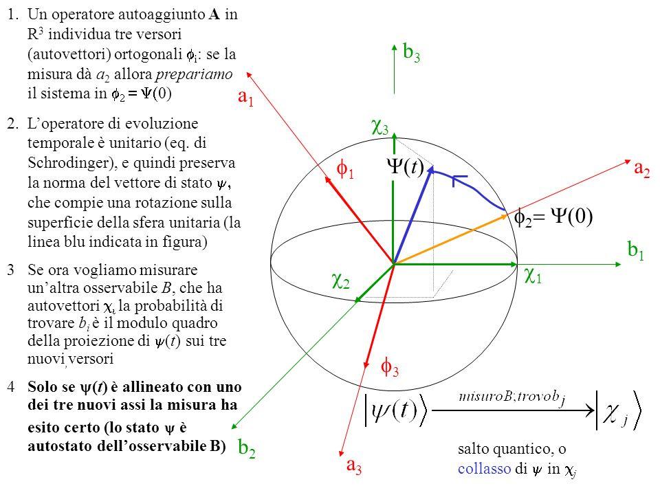 b1b1 b2b2 b3b3 t) 0) a 2 a3a3 a1a1 1.Un operatore autoaggiunto A in R 3 individua tre versori (autovettori) ortogonali i : se la misura dà a 2 allora prepariamo il sistema in 0) 2.Loperatore di evoluzione temporale è unitario (eq.