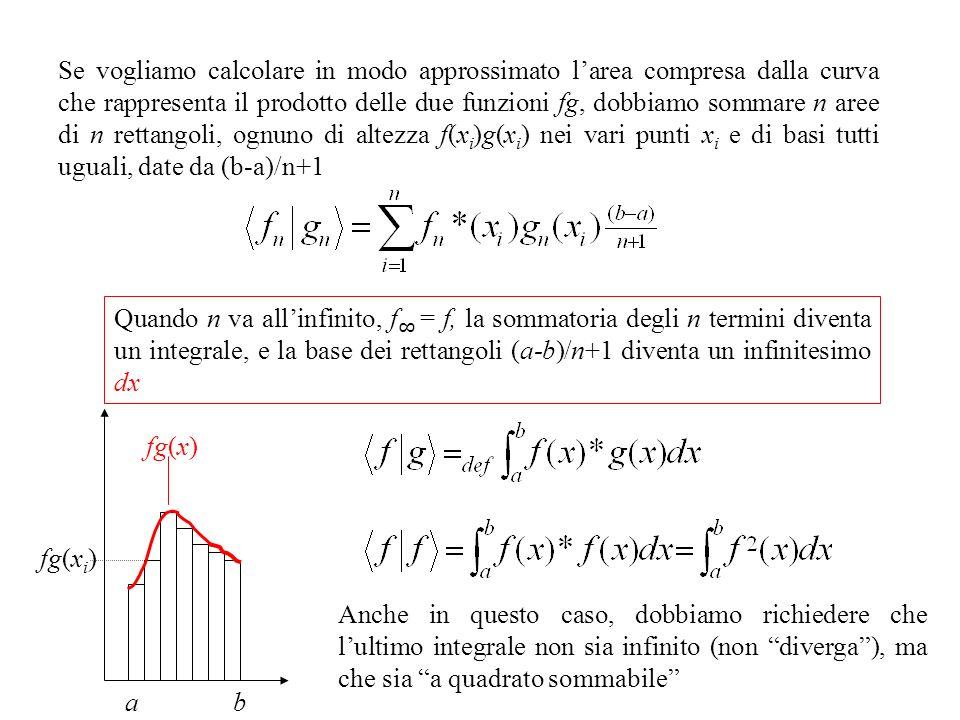 Se vogliamo calcolare in modo approssimato larea compresa dalla curva che rappresenta il prodotto delle due funzioni fg, dobbiamo sommare n aree di n rettangoli, ognuno di altezza f(x i )g(x i ) nei vari punti x i e di basi tutti uguali, date da (b-a)/n+1 Quando n va allinfinito, f = f, la sommatoria degli n termini diventa un integrale, e la base dei rettangoli (a-b)/n+1 diventa un infinitesimo dx fg(x i ) a fg(x) b Anche in questo caso, dobbiamo richiedere che lultimo integrale non sia infinito (non diverga), ma che sia a quadrato sommabile