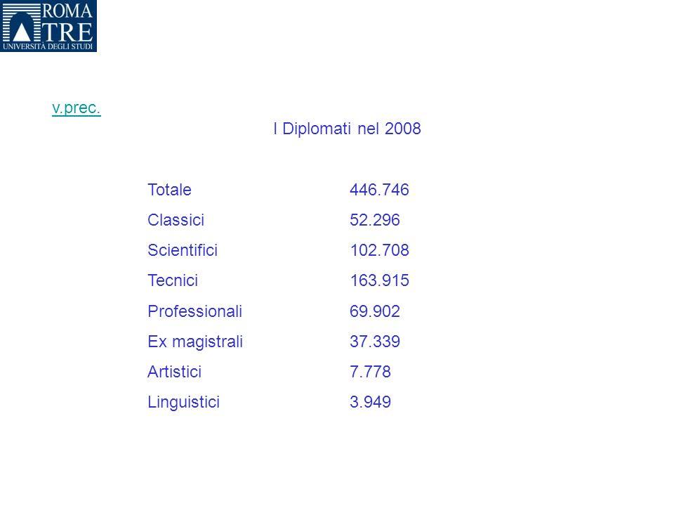 I Diplomati nel 2008 Totale 446.746 Classici52.296 Scientifici102.708 Tecnici163.915 Professionali69.902 Ex magistrali37.339 Artistici7.778 Linguistic