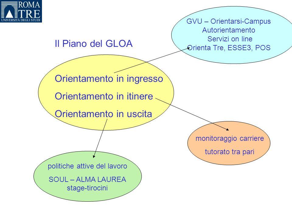 Il Piano del GLOA Orientamento in ingresso Orientamento in itinere Orientamento in uscita GVU – Orientarsi-Campus Autorientamento Servizi on line Orie