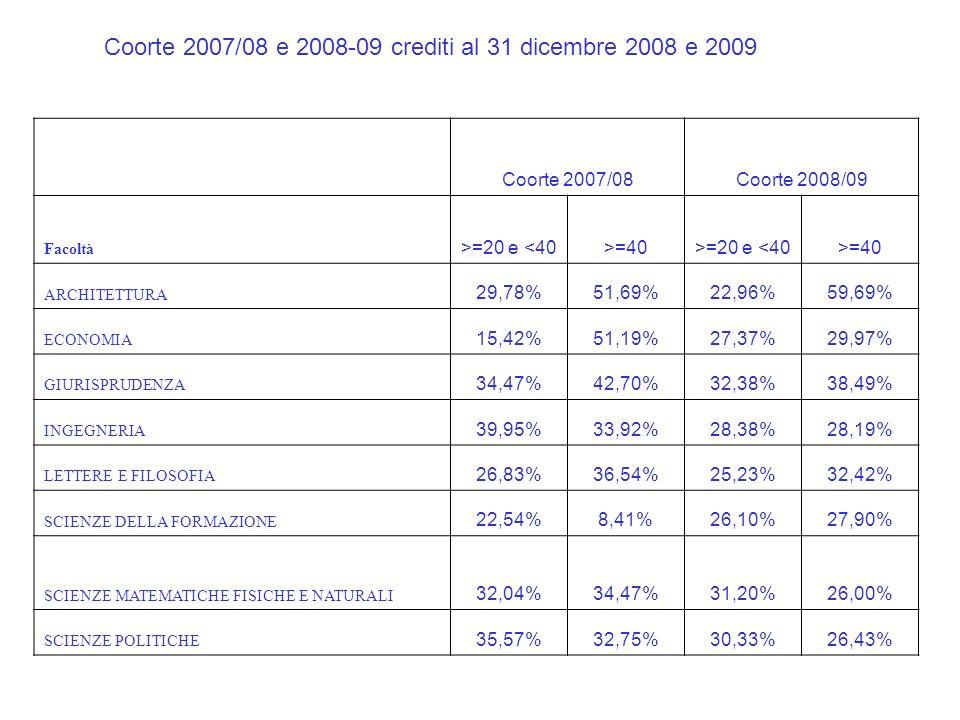Coorte 2007/08 e 2008-09 crediti al 31 dicembre 2008 e 2009 Coorte 2007/08Coorte 2008/09 Facoltà >=20 e <40>=40>=20 e <40>=40 ARCHITETTURA 29,78%51,69