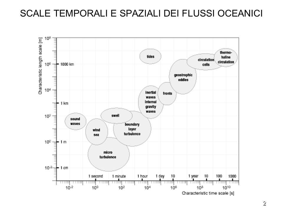 13 DINAMICA DELLOCEANO A GRANDE SCALA - Sotto le precedenti ipotesi le equazioni di bilancio della quantità di moto orizzontale forniscono lequilibrio geostrofico.