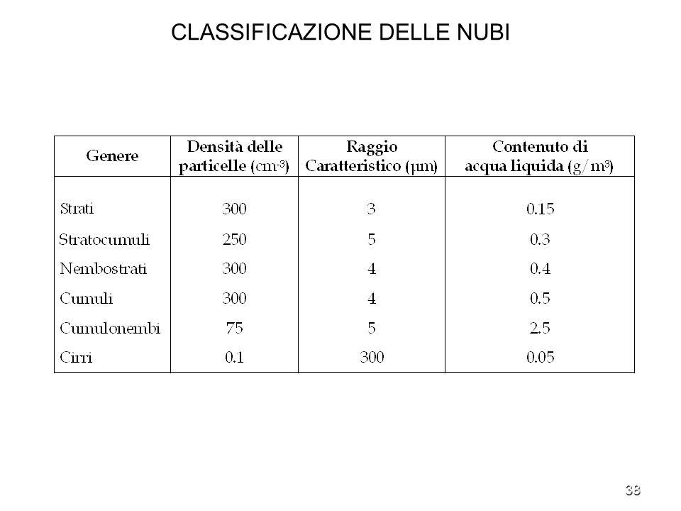 38 CLASSIFICAZIONE DELLE NUBI