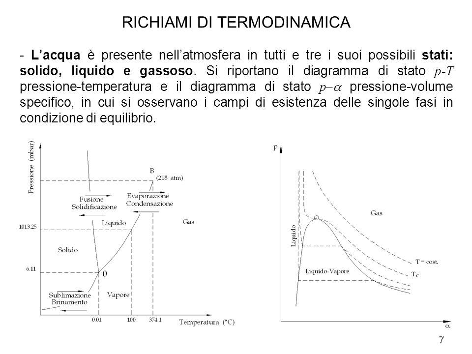 7 RICHIAMI DI TERMODINAMICA - Lacqua è presente nellatmosfera in tutti e tre i suoi possibili stati: solido, liquido e gassoso. Si riportano il diagra