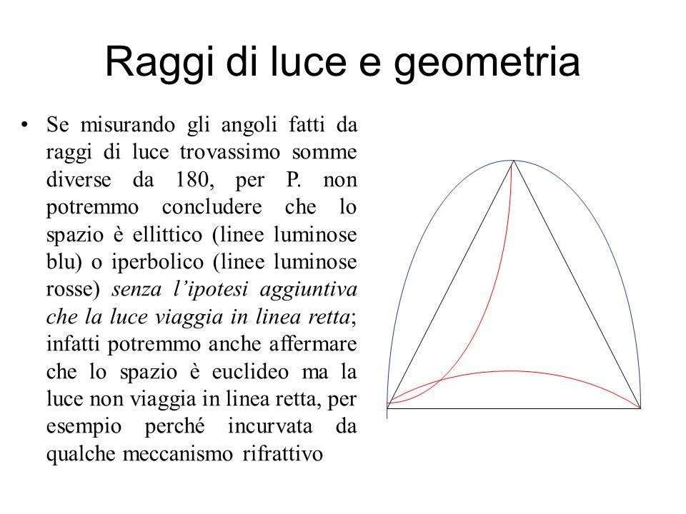 Raggi di luce e geometria Se misurando gli angoli fatti da raggi di luce trovassimo somme diverse da 180, per P. non potremmo concludere che lo spazio