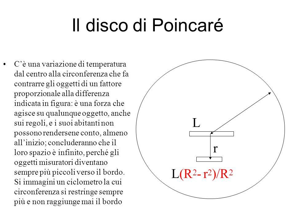 Il disco di Poincaré r L(R 2 - r 2 )/R 2 L Cè una variazione di temperatura dal centro alla circonferenza che fa contrarre gli oggetti di un fattore p
