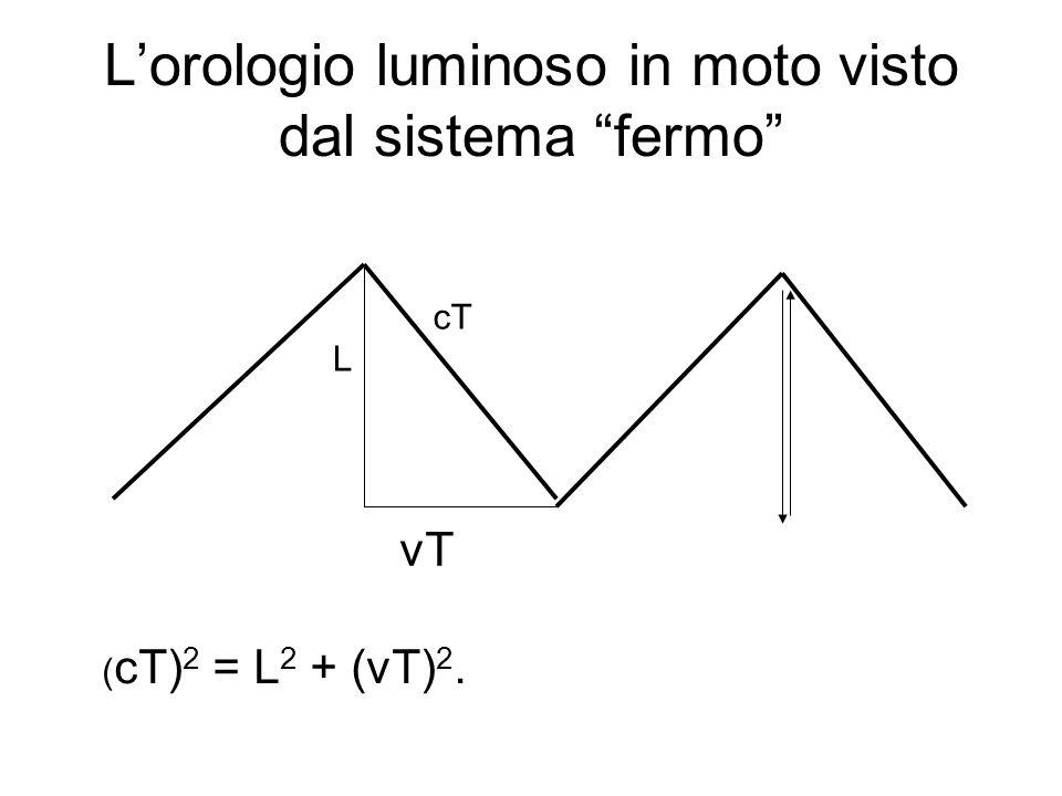 Lorologio luminoso in moto visto dal sistema fermo vT cT L ( cT) 2 = L 2 + (vT) 2.