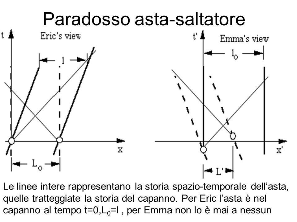 Paradosso asta-saltatore Le linee intere rappresentano la storia spazio-temporale dellasta, quelle tratteggiate la storia del capanno. Per Eric lasta