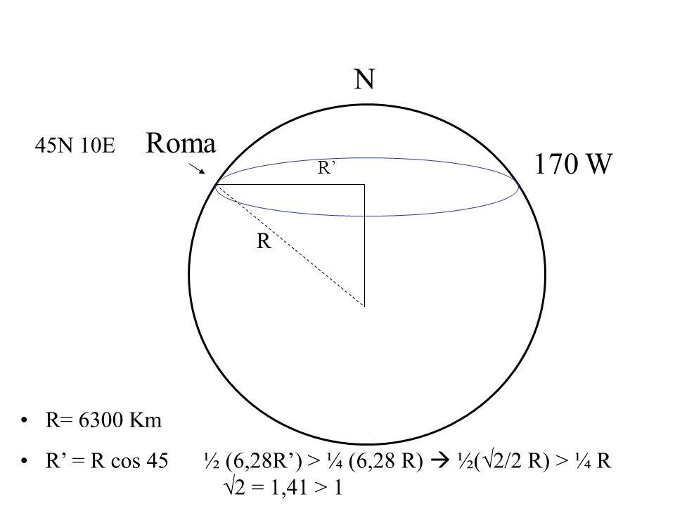45N 10E Roma R N 170 W R= 6300 Km R = R cos 45 ½ (6,28R) > ¼ (6,28 R) ½( 2/2 R) > ¼ R 2 = 1,41 > 1 R