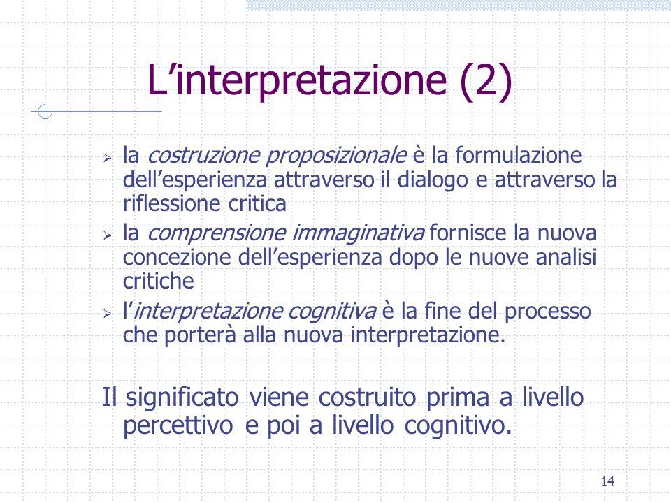 14 Linterpretazione (2) la costruzione proposizionale è la formulazione dellesperienza attraverso il dialogo e attraverso la riflessione critica la co