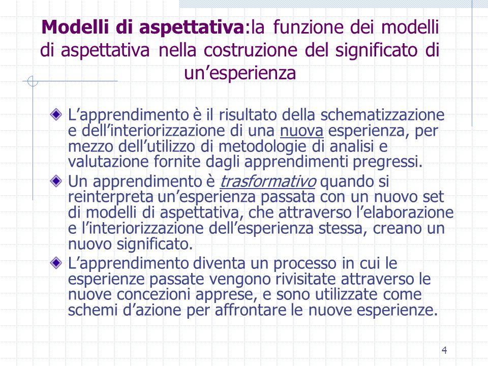 5 Modelli di aspettativa:la funzione dei modelli di aspettativa nella costruzione del significato di unesperienza I modelli daspettativa e gli schemi di significato sono codici interpretativi utilizzati per la costruzione del significato di unesperienza.