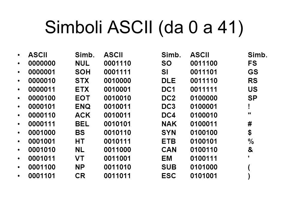 Simboli ASCII (da 0 a 41) ASCII Simb.ASCII Simb. ASCII Simb.