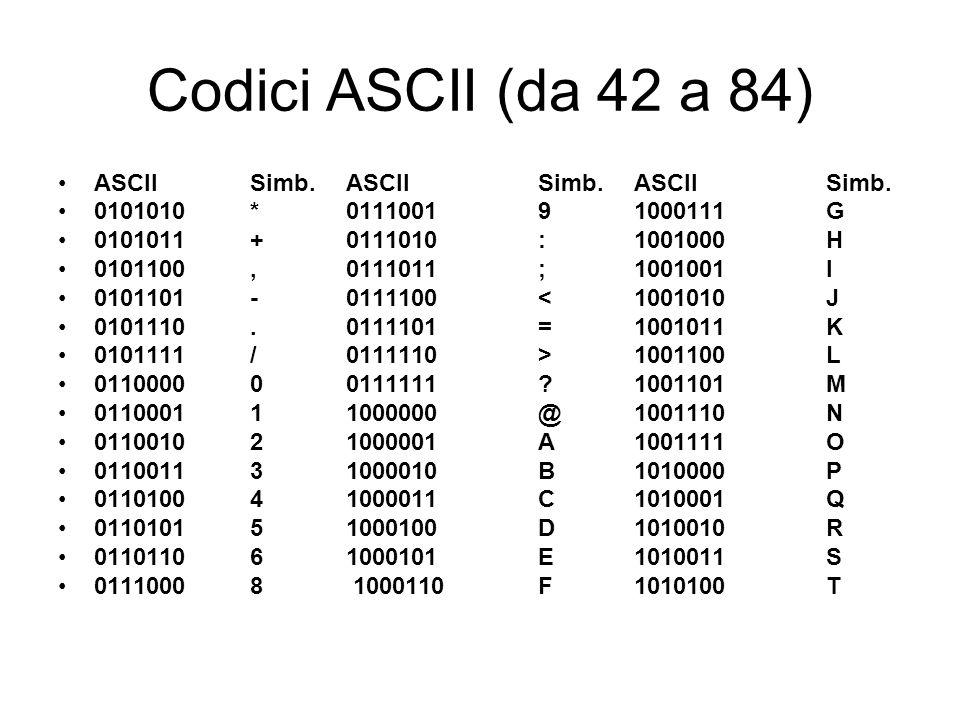 Codici ASCII (da 42 a 84) ASCII Simb.ASCII Simb. ASCII Simb.