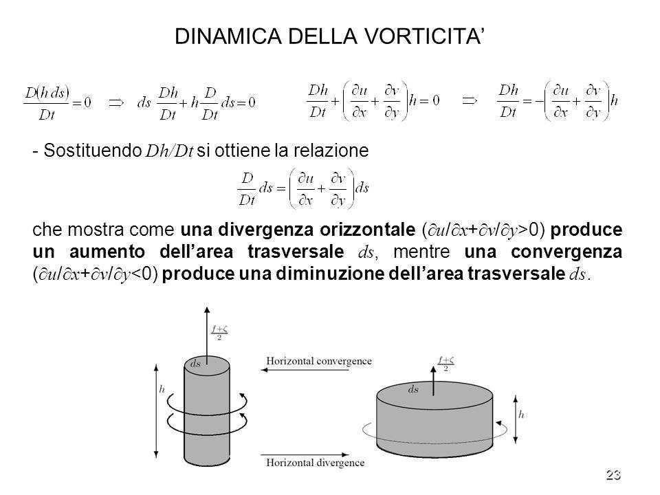 23 DINAMICA DELLA VORTICITA - Sostituendo Dh/Dt si ottiene la relazione che mostra come una divergenza orizzontale ( u / x + v / y >0) produce un aume