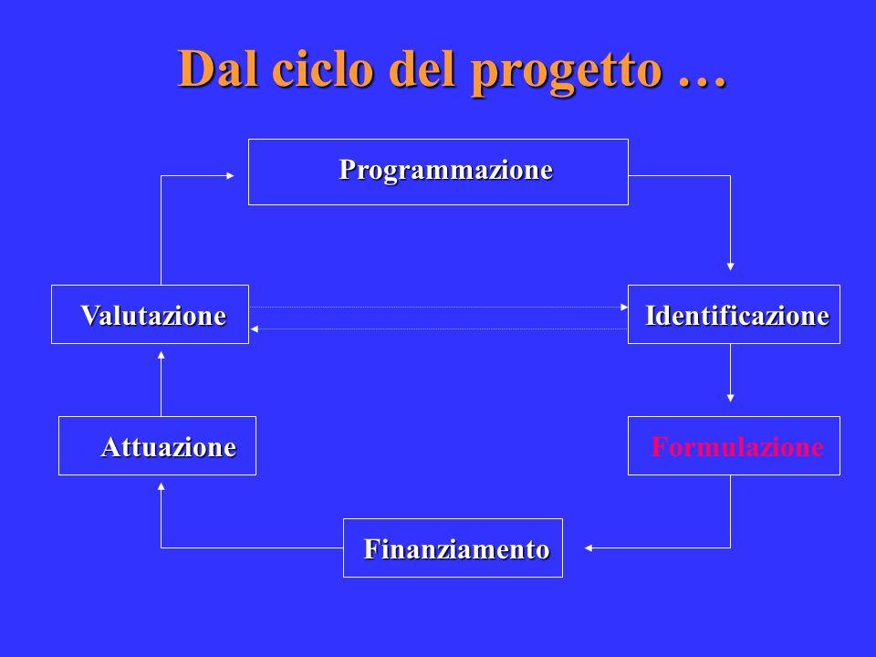 Dal ciclo del progetto … Programmazione Identificazione Formulazione Finanziamento Valutazione Attuazione
