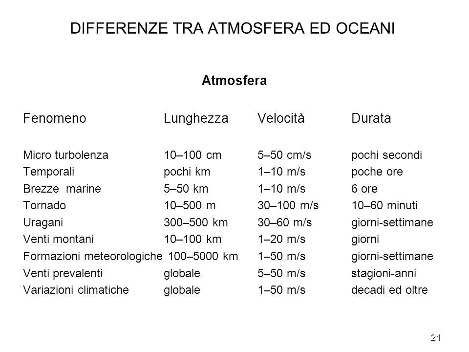 21 DIFFERENZE TRA ATMOSFERA ED OCEANI Atmosfera FenomenoLunghezzaVelocitàDurata Micro turbolenza 10–100 cm 5–50 cm/s pochi secondi Temporali pochi km