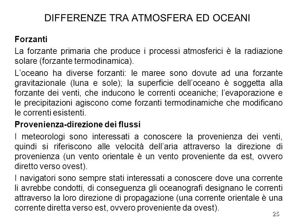 25 DIFFERENZE TRA ATMOSFERA ED OCEANI Forzanti La forzante primaria che produce i processi atmosferici è la radiazione solare (forzante termodinamica)