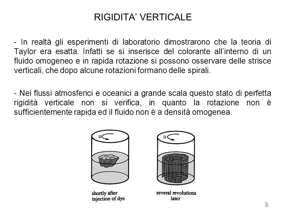 8 RIGIDITA VERTICALE - In realtà gli esperimenti di laboratorio dimostrarono che la teoria di Taylor era esatta. Infatti se si inserisce del colorante