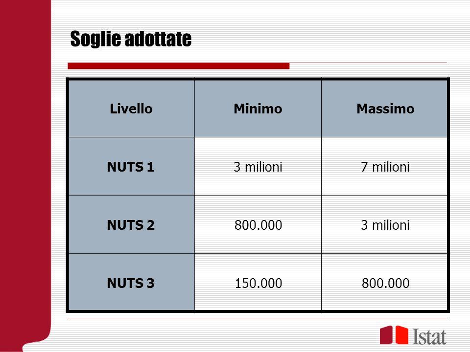 Soglie adottate LivelloMinimoMassimo NUTS 13 milioni7 milioni NUTS 2800.0003 milioni NUTS 3150.000800.000