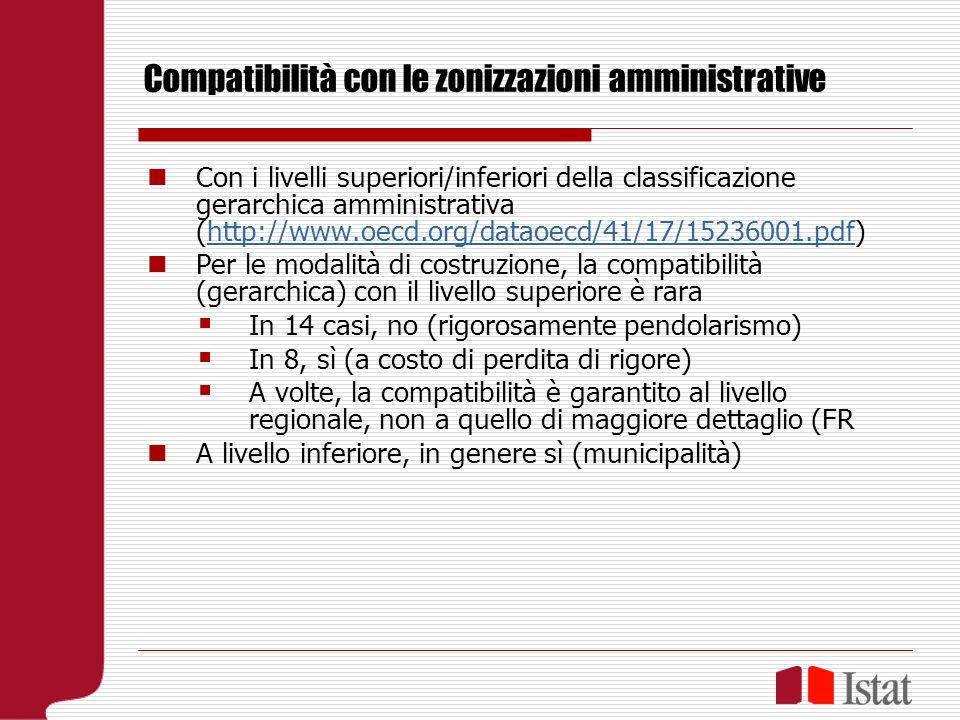 Compatibilità con le zonizzazioni amministrative Con i livelli superiori/inferiori della classificazione gerarchica amministrativa (http://www.oecd.org/dataoecd/41/17/15236001.pdf)http://www.oecd.org/dataoecd/41/17/15236001.pdf Per le modalità di costruzione, la compatibilità (gerarchica) con il livello superiore è rara In 14 casi, no (rigorosamente pendolarismo) In 8, sì (a costo di perdita di rigore) A volte, la compatibilità è garantito al livello regionale, non a quello di maggiore dettaglio (FR A livello inferiore, in genere sì (municipalità)