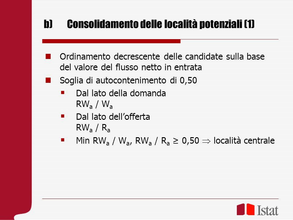 b)Consolidamento delle località potenziali (1) Ordinamento decrescente delle candidate sulla base del valore del flusso netto in entrata Soglia di autocontenimento di 0,50 Dal lato della domanda RW a / W a Dal lato dellofferta RW a / R a Min RW a / W a, RW a / R a 0,50 località centrale