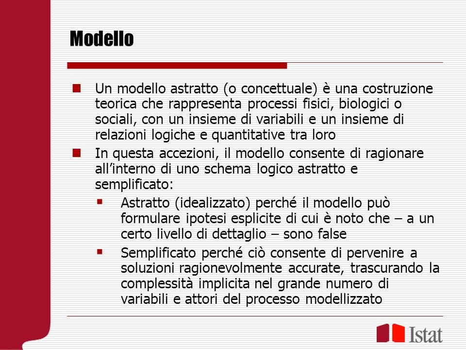 Modello Un modello astratto (o concettuale) è una costruzione teorica che rappresenta processi fisici, biologici o sociali, con un insieme di variabili e un insieme di relazioni logiche e quantitative tra loro In questa accezioni, il modello consente di ragionare allinterno di uno schema logico astratto e semplificato: Astratto (idealizzato) perché il modello può formulare ipotesi esplicite di cui è noto che – a un certo livello di dettaglio – sono false Semplificato perché ciò consente di pervenire a soluzioni ragionevolmente accurate, trascurando la complessità implicita nel grande numero di variabili e attori del processo modellizzato