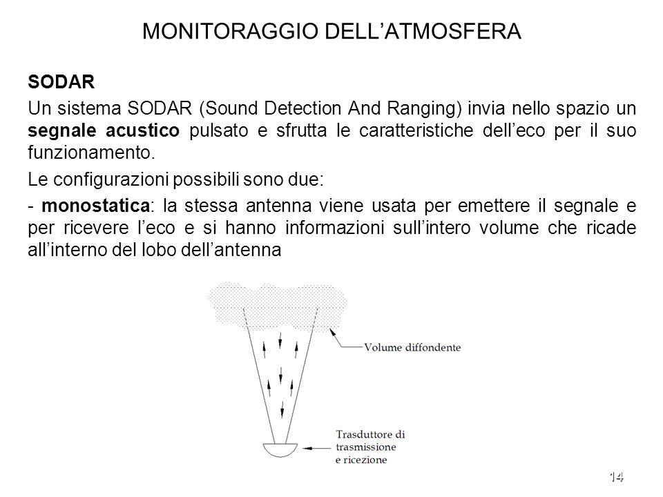 14 MONITORAGGIO DELLATMOSFERA SODAR Un sistema SODAR (Sound Detection And Ranging) invia nello spazio un segnale acustico pulsato e sfrutta le caratte