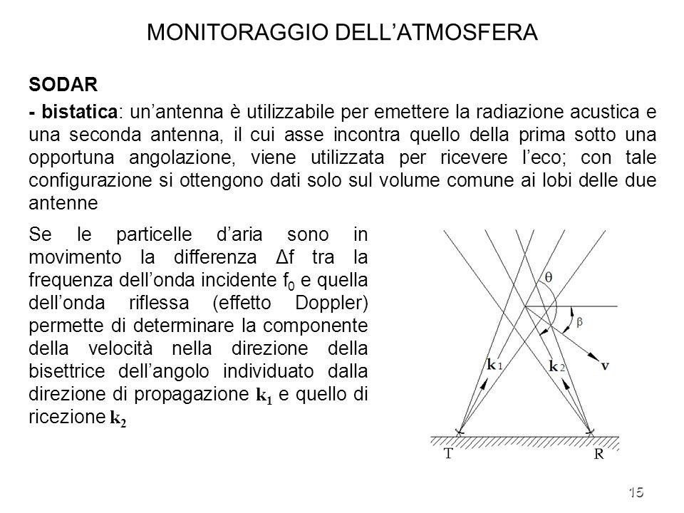 15 MONITORAGGIO DELLATMOSFERA SODAR - bistatica: unantenna è utilizzabile per emettere la radiazione acustica e una seconda antenna, il cui asse incon