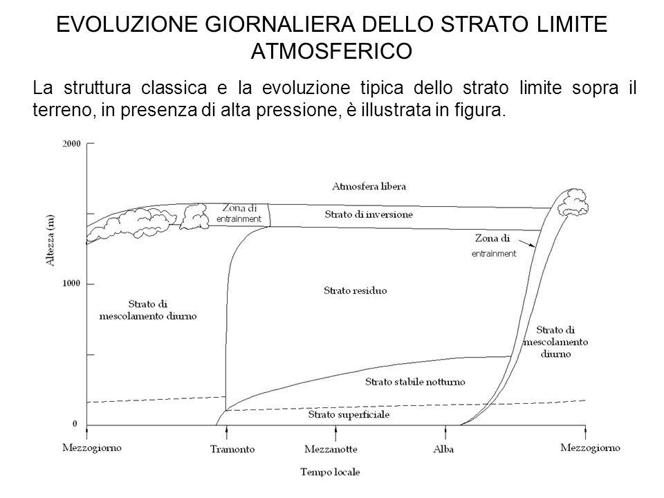 25 EVOLUZIONE GIORNALIERA DELLO STRATO LIMITE ATMOSFERICO La struttura classica e la evoluzione tipica dello strato limite sopra il terreno, in presen