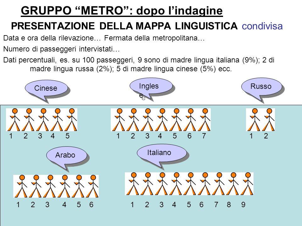 GRUPPO METRO: dopo lindagine PRESENTAZIONE DELLA MAPPA LINGUISTICA condivisa Data e ora della rilevazione… Fermata della metropolitana… Numero di pass