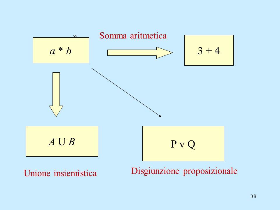 37 3 vantaggi dellassiomatizzazione Rendere formale e quindi non interpretato il linguaggio, permette di controllare in modo più preciso le inferenze