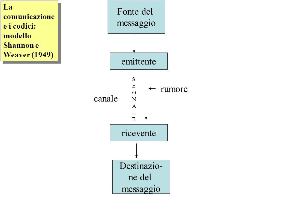 La comunicazione e i codici: modello Shannon e Weaver (1949) Fonte del messaggio emittente SEGNALESEGNALE ricevente Destinazio- ne del messaggio canal