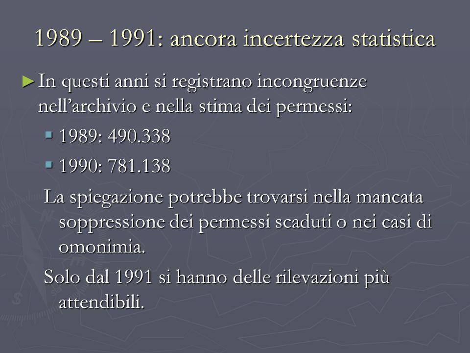 1989 – 1991: ancora incertezza statistica In questi anni si registrano incongruenze nellarchivio e nella stima dei permessi: In questi anni si registr