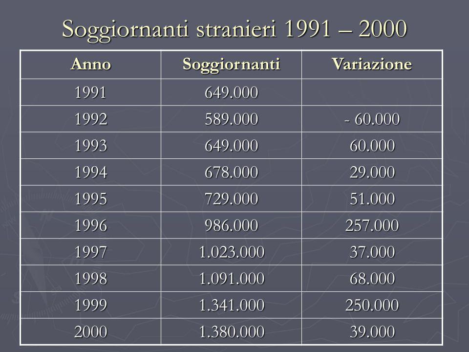 Soggiornanti stranieri 1991 – 2000 AnnoSoggiornantiVariazione 1991649.000 1992589.000 - 60.000 1993649.00060.000 1994678.00029.000 1995729.00051.000 1