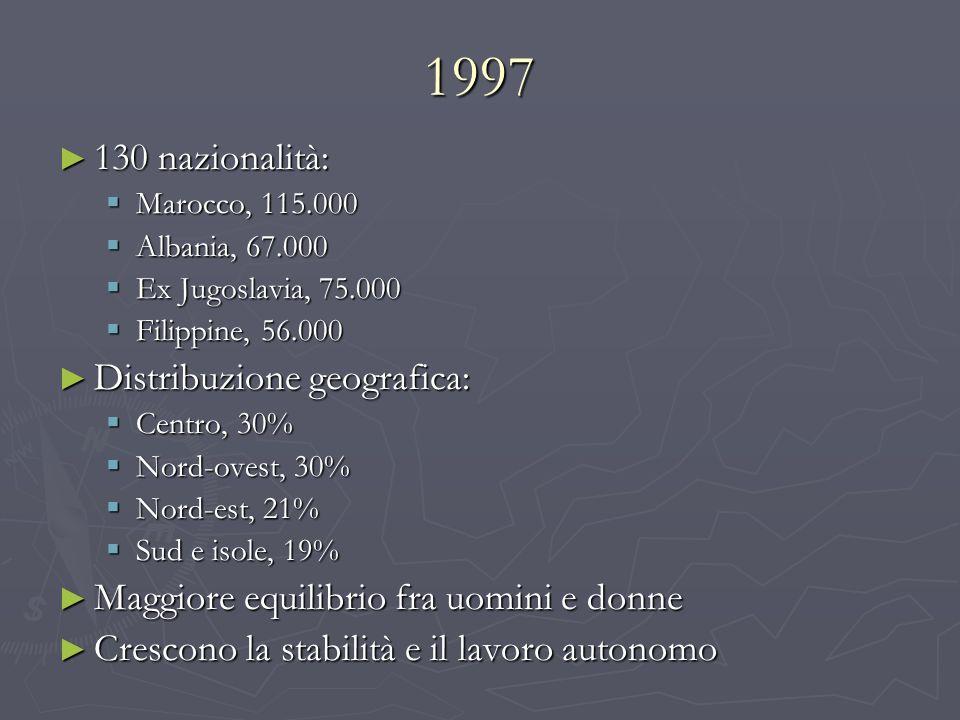 1997 130 nazionalità: 130 nazionalità: Marocco, 115.000 Marocco, 115.000 Albania, 67.000 Albania, 67.000 Ex Jugoslavia, 75.000 Ex Jugoslavia, 75.000 F