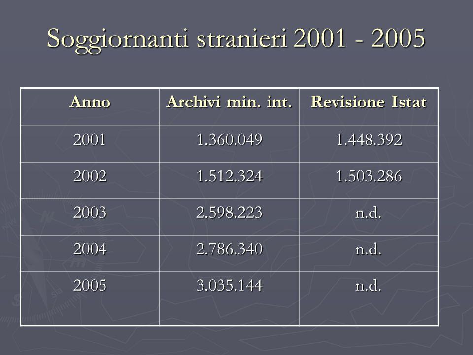 Soggiornanti stranieri 2001 - 2005 Anno Archivi min. int. Revisione Istat 20011.360.0491.448.392 20021.512.3241.503.286 20032.598.223n.d. 20042.786.34